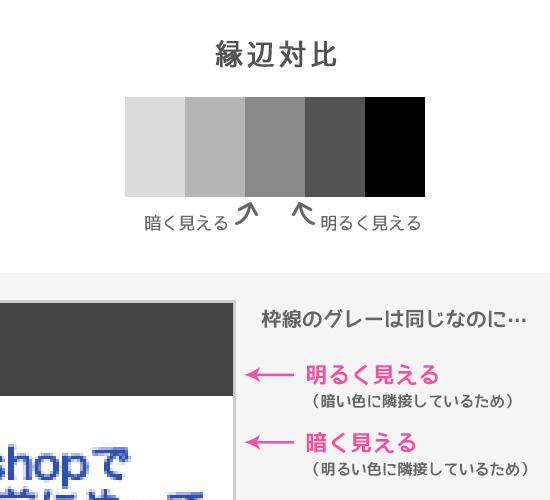 色の縁辺対比