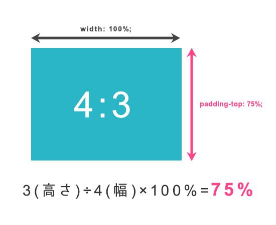レスポンシブに対応するには、外枠の高さをpaddingで指定