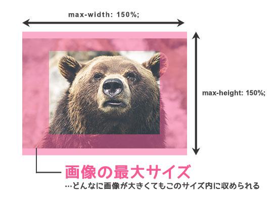 画像にmax-widthとmax-heightを指定して画像の最大サイズを定める