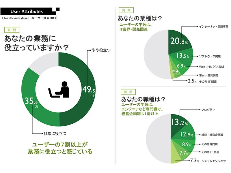 TechCrunch 日本版