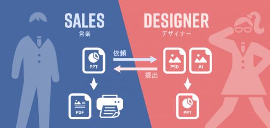 媒体資料制作におけるデザイナーと営業の役割分担