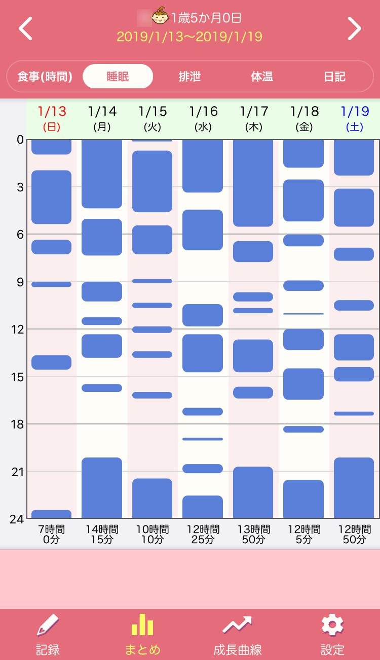 ぴよログ睡眠データ 2ヶ月