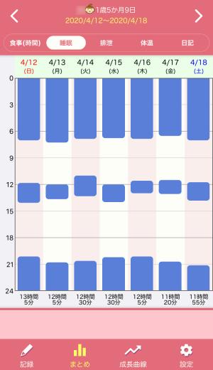 ぴよログ睡眠データ 1歳5ヶ月